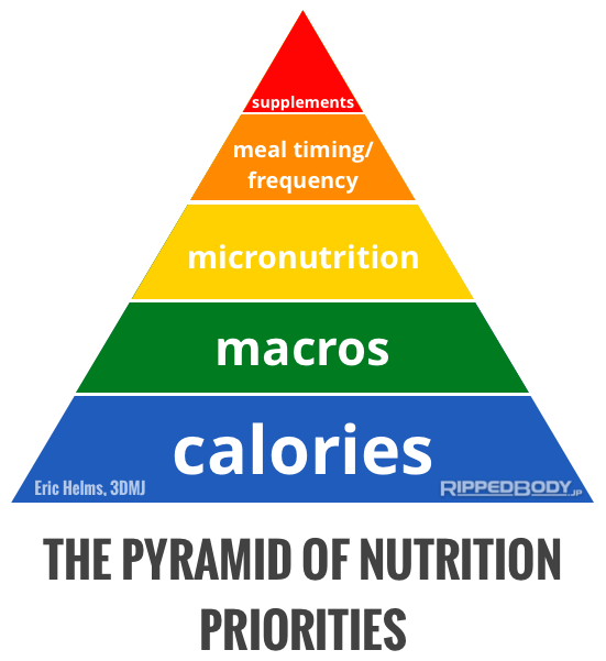 The-Pyramid-Of-Nutrition-Priorities-v1.1